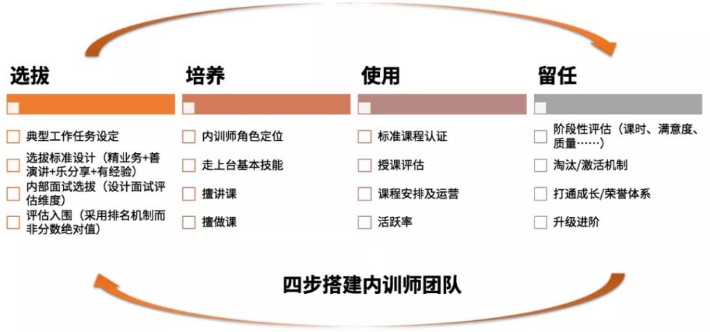 四步驟建置內部講師團隊