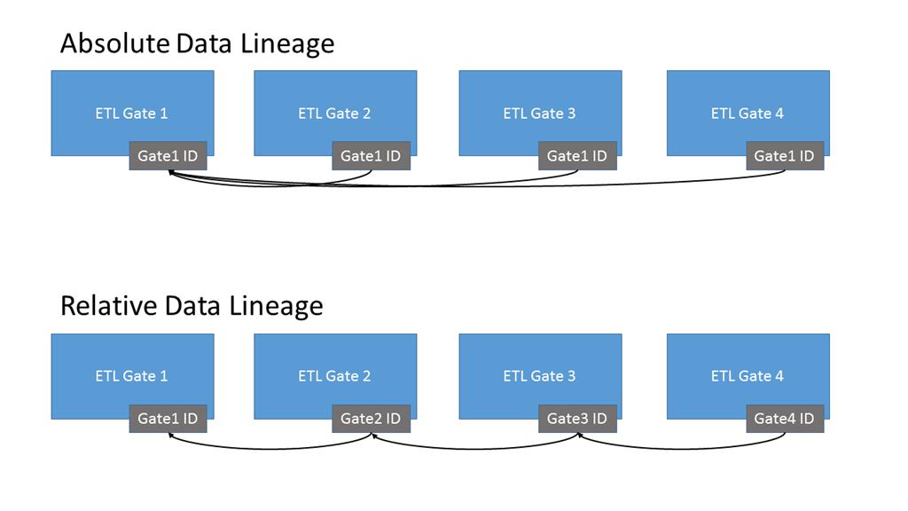 ETL Data Lineage - Tim Mitchell