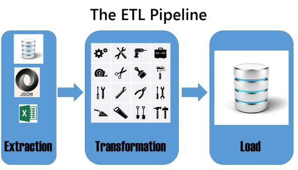 The ETL Pipeline