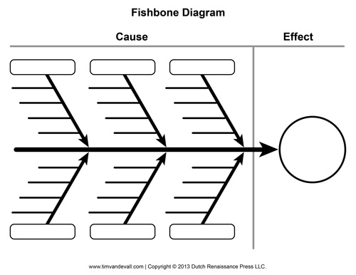 Ishikawa Fishbone Diagram Template