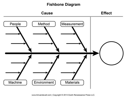 Blank Fishbone Diagram Template and Cause and Effect ...