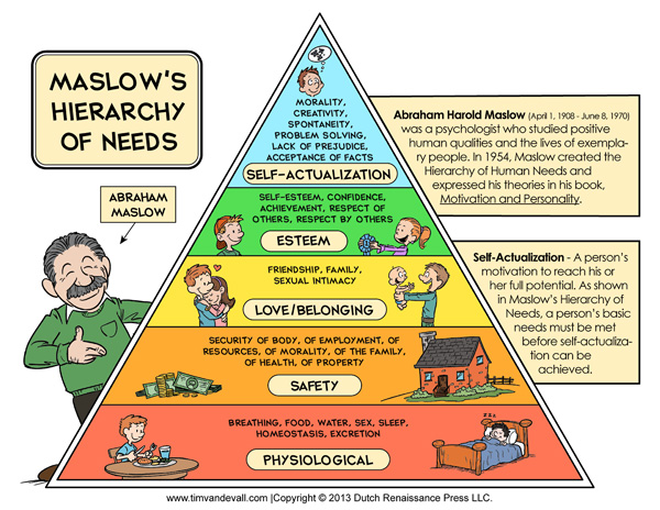 Image result for maslow hierarchy of needs pyramid diagram