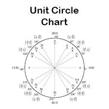 Unit-Circle-Chart-thumb - Tim's Printables
