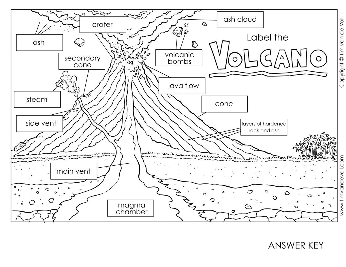 Volcano Diagram With Labels For Kids