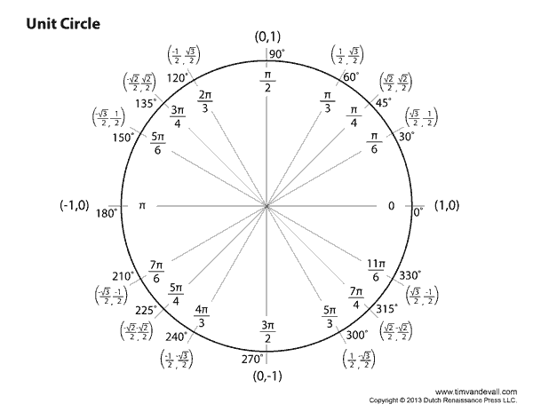 Eloquent image pertaining to printable unit circle