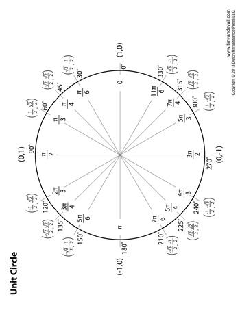 Unit Circle Diagram - Tim's Printables