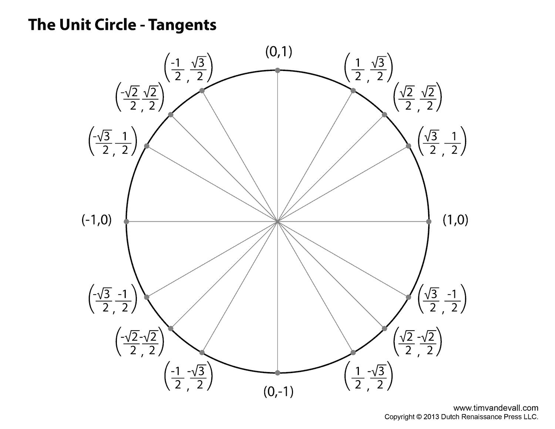 Unit Circle Tangents