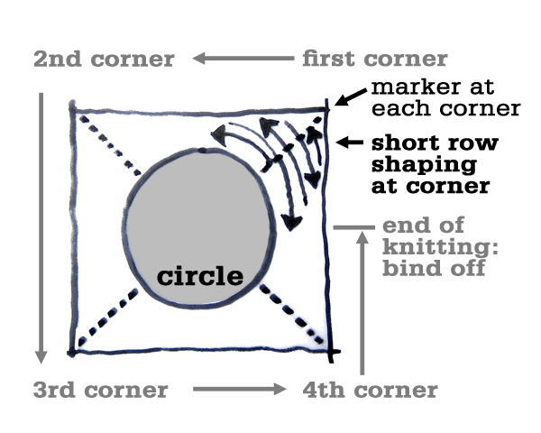 POP Corners diagram