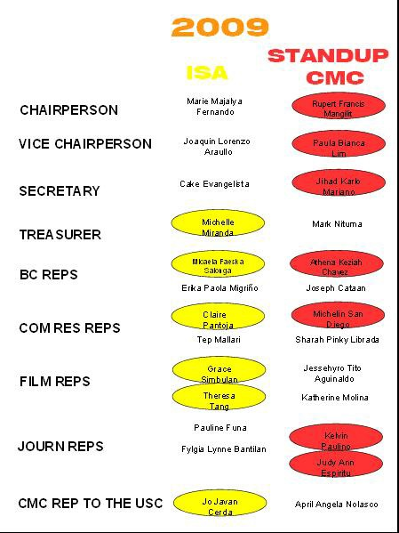 Red versus Yellow: STAND UP-CMC and ISA slates since 2007