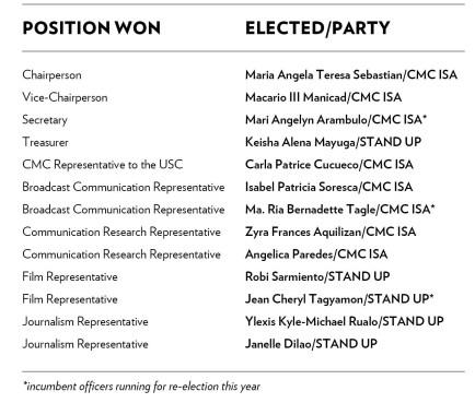 CMCSC 2013-2014