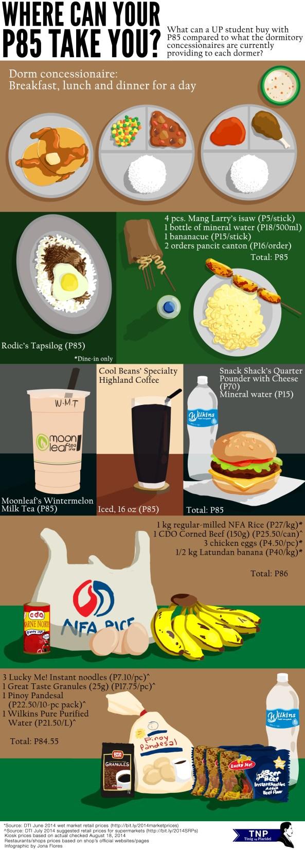 Dorm food fees