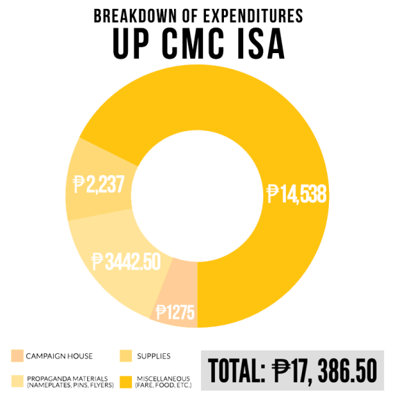 UP CMC ISA INFOG