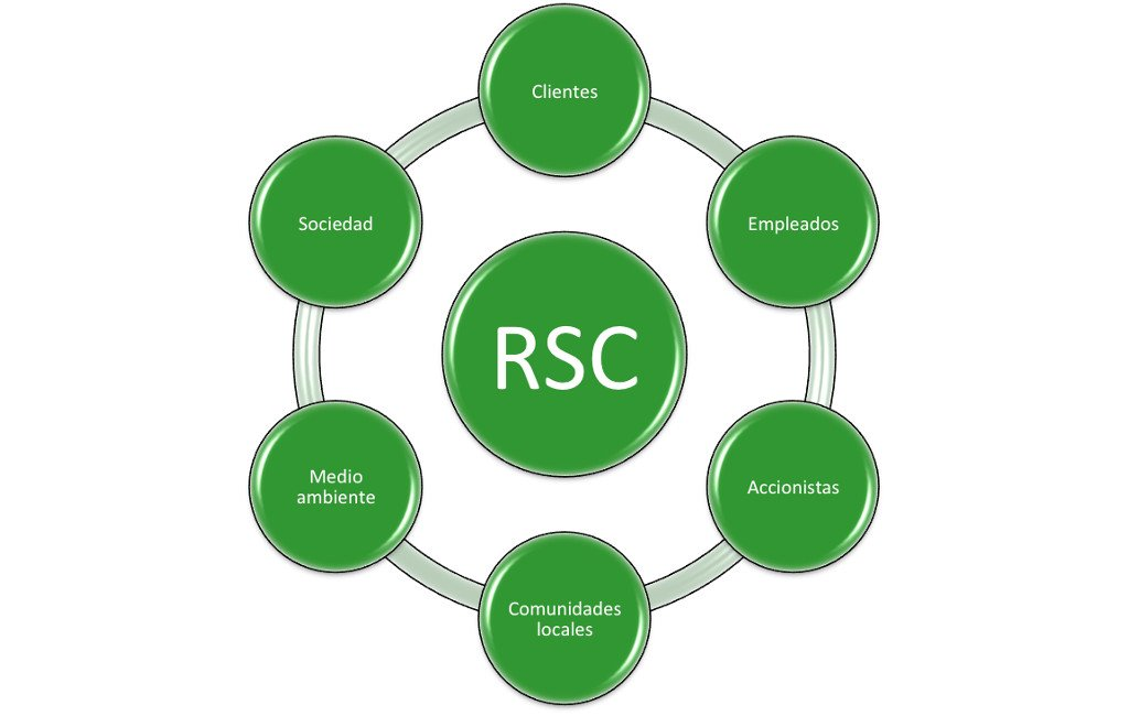 Responsabilidad Social Corporativa, esquema
