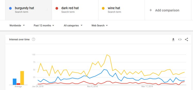 Google Trends Burgundy Hat