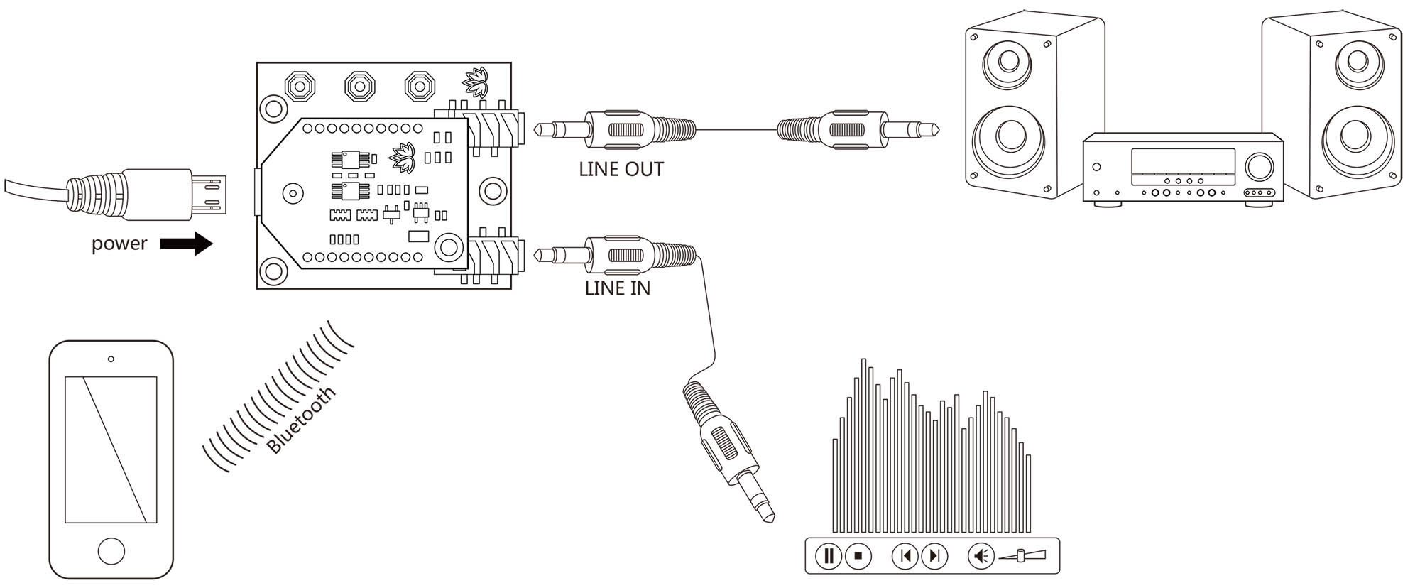 Bluetooth Stereo Amplifier