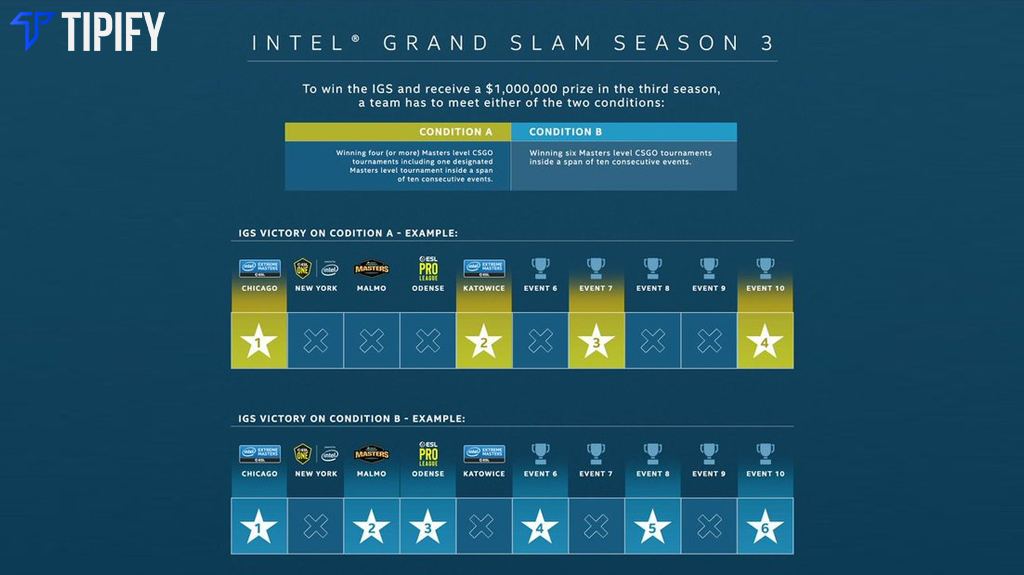 Intel Grand Slam Season 3 Introduces Revamped Rules - Tipify