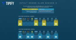 Intel Grand Slam Season 3 Introduces Revamped Rules