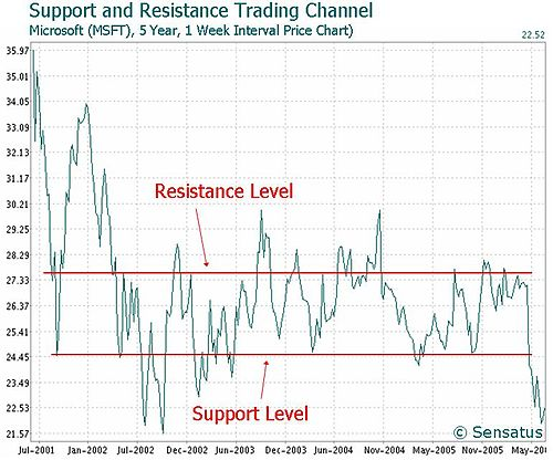 500px-microsoftsupportresistancetradingchannelchart