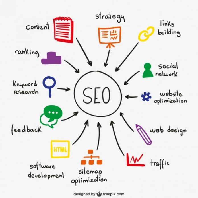 SEO Dynamic representation for website redesigning