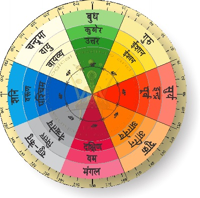 Vastu Shastra: Origin, Importance, and Benefits