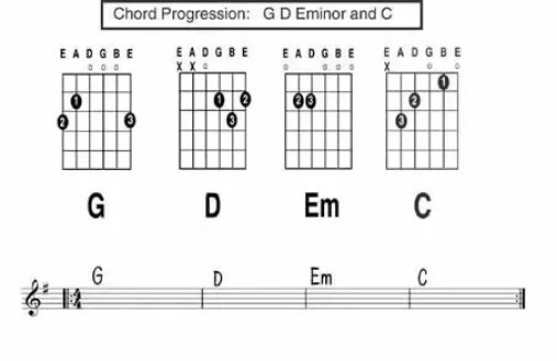 How To Learn The Guitar: Free 3 Weeks Programme for Beginners