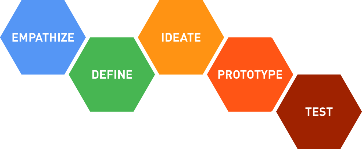 Startup Incubation - The process of Incubation!
