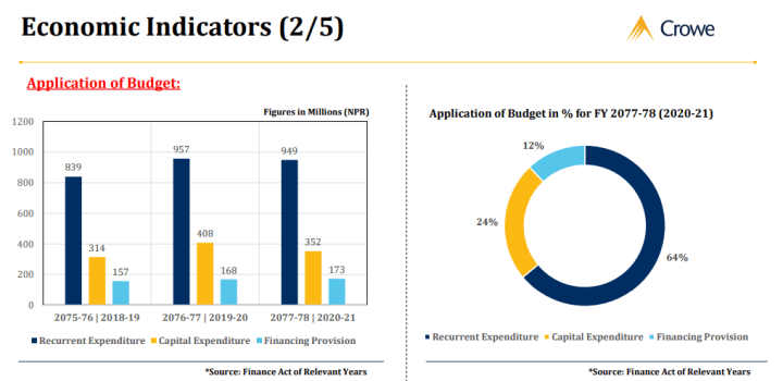 Highlights from the Budget of Nepal 2078/79
