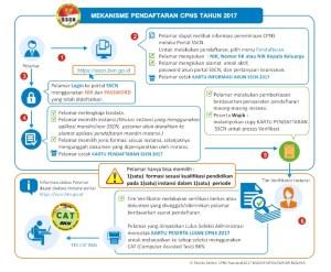 Cara Daftar Online CPNS Kemenkumham tahun 2017