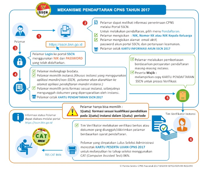 15+ Dokumen persyaratan cpns kemenkumham 2019 lulusan sma info cpns terbaru