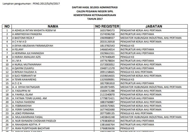 Daftar Nama Lulus Seleksi Administrasi CPNS Kementerian Ketenagakerjaan 2017
