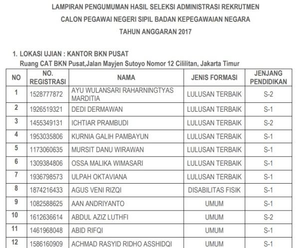 Daftar Nama Lulus Seleksi Administrasi CPNS BKN 2017