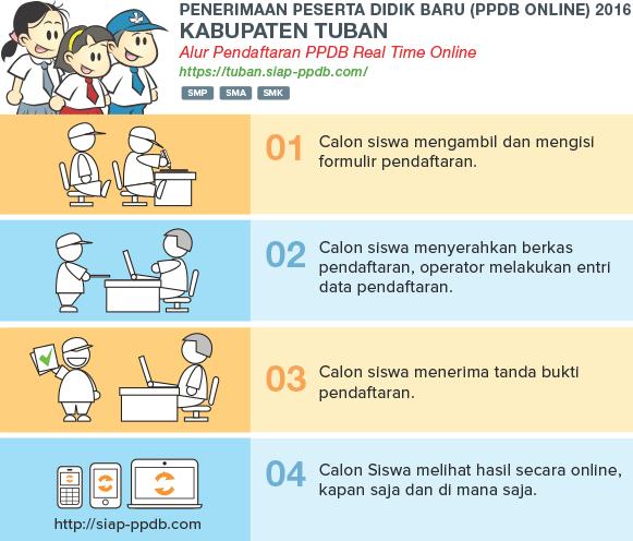 Pengumuman Hasil Seleksi PPDB Online SMP Kab Tuban JATIM 2018/2019, Hasil PPDB SMP di Tuban Jawa Timur.
