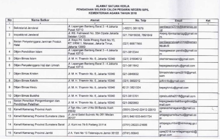 Petunjuk Cara Daftar CPNS Kemenag Kementerian Agama 2018