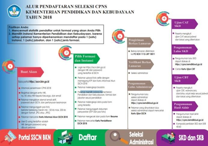 Pengumuman Formasi CPNS 2018 PDF Kemendikbud Kementerian Kebudayaan Lengkap.
