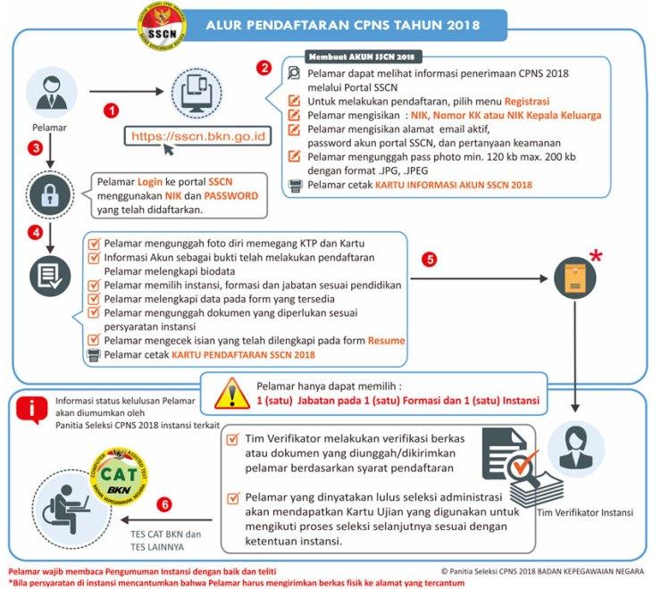 Petunjuk Cara Pendaftaran Formasi Lowongan CPNS 2018 Kabupaten Maluku Tengah SMA SMK D3 S1.