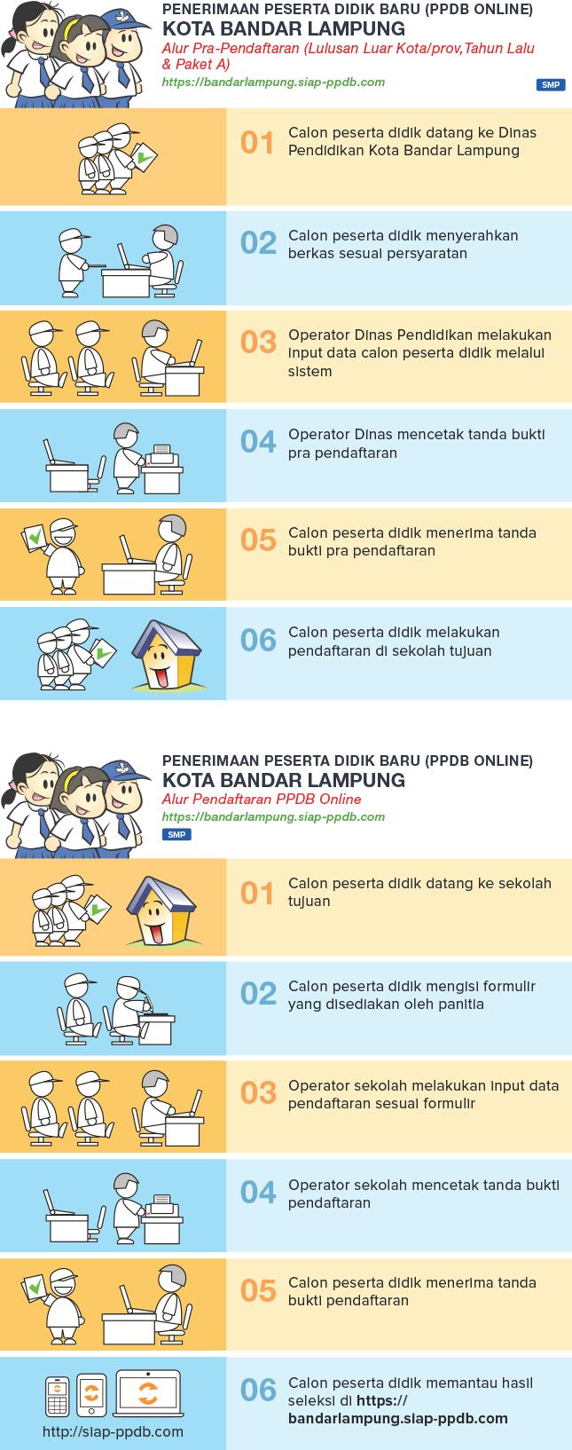 Pengumuman Hasil Seleksi PPDB SMP Online Kota Bandar Lampung 2018/2019, Hasil PPDB Online Jenjang SMP di Kota Bandar Lampung.