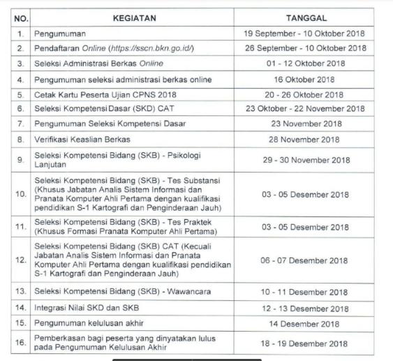 Pengumuman Jumlah Formasi Lowongan CPNS 2018 KKP Kelautan dan Perikanan.