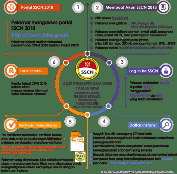 Pengumuman Hasil Tes CAT SKD CPNS Kabupaten Lombok Barat 2018 Seleksi Kompentensi Dasar.