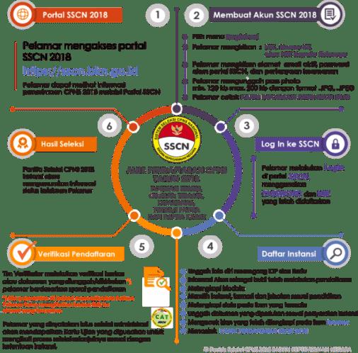 Jadwal dan Lokasi Tes SKD CPNS KEMENSOS 2018 Peserta Lulus Seleksi Administrasi SSCN.