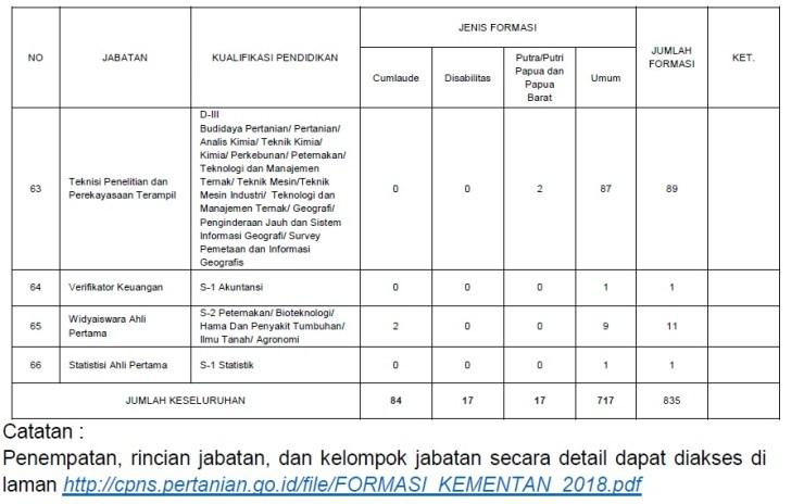 Pengumuman Jumlah Formasi Lowongan CPNS 2018 Kementan Kementerian Pertanian.