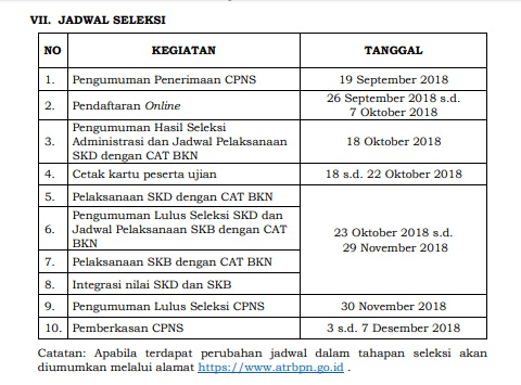 Pengumuman Jumlah Formasi Lowongan CPNS 2018 KEMENTERIAN ATRBPN.