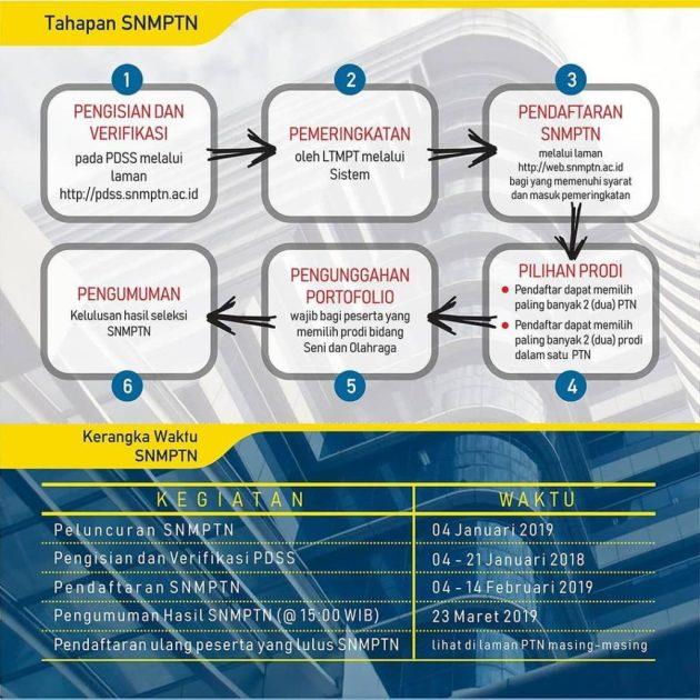 Jadwal Syarat Dan Cara Pendaftaran Snmptn Ugm 2021 Seleksi Masuk Universitas Gajah Mada Tipssehatcantik Com