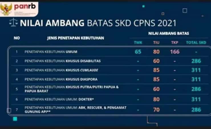 Pengumuman Hasil Seleksi Administrasi CPNS Kab Tanah Bumbu 2021 Daftar Nama Lolos Verifikasi Berkas