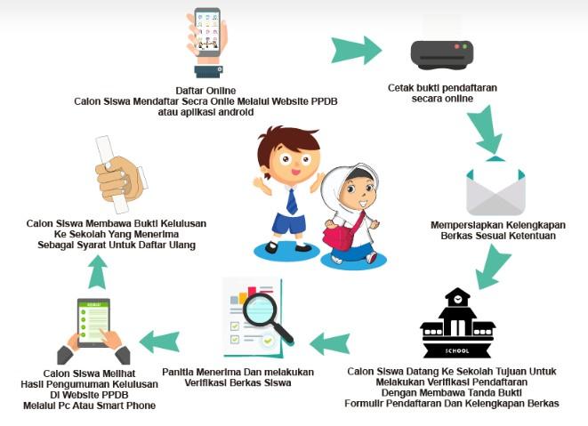 Jadwal Pendaftaran Dan Syarat Daftar Ppdb Smp Kota Padang Panjang 2021 2022 Tipssehatcantik Com