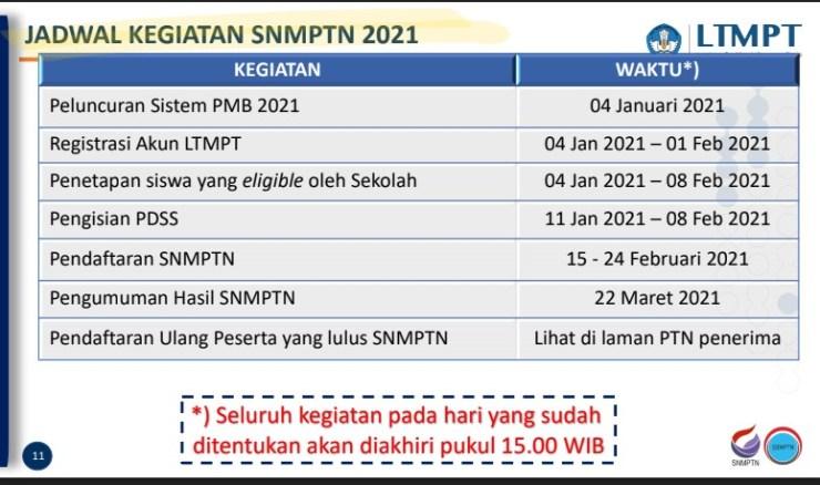 Jadwal UTBK 2021 Ujian Tulis Berbasis Komputer