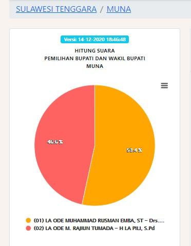 quick count Pengumuman Hasil Pilbup Kab Muna Pilkada 2020 Pemenang Pemilihan Bupati Muna