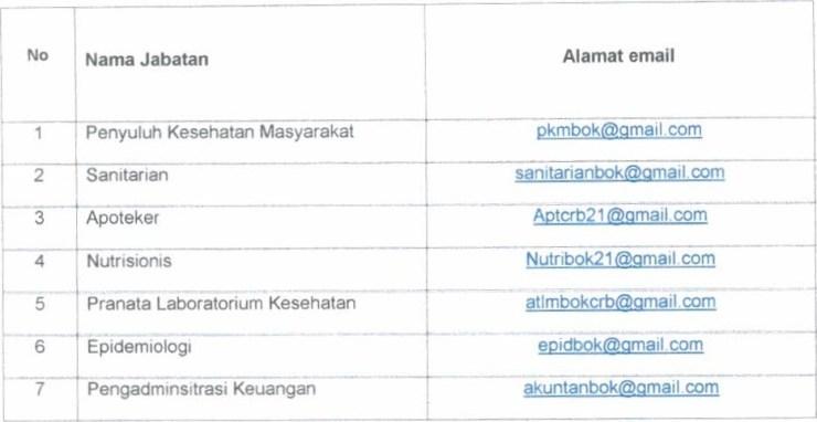 Rekrutmen PPPK Tenaga Dengan Perjanjian Kerja Dinas Kesehatan Kab Cirebon Tahun 2021