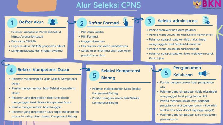 Pengumuman Hasil Seleksi Administrasi CPNS Kab Maluku Tengah 2021 Daftar Nama Lolos Verifikasi Berkas.