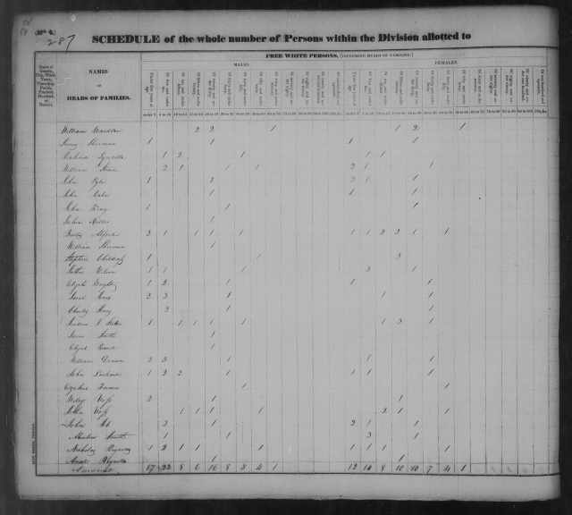 Page 22 Tipton County Census 1830