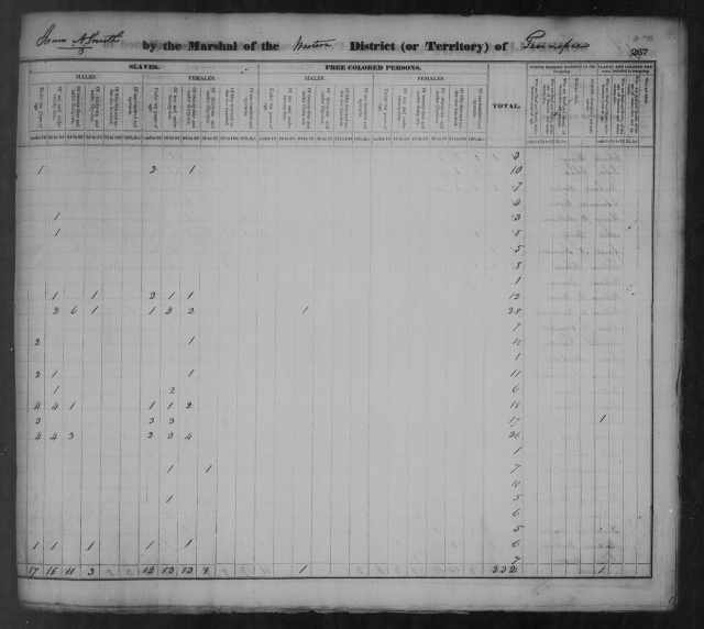 Page 2a Tipton County Census 1830